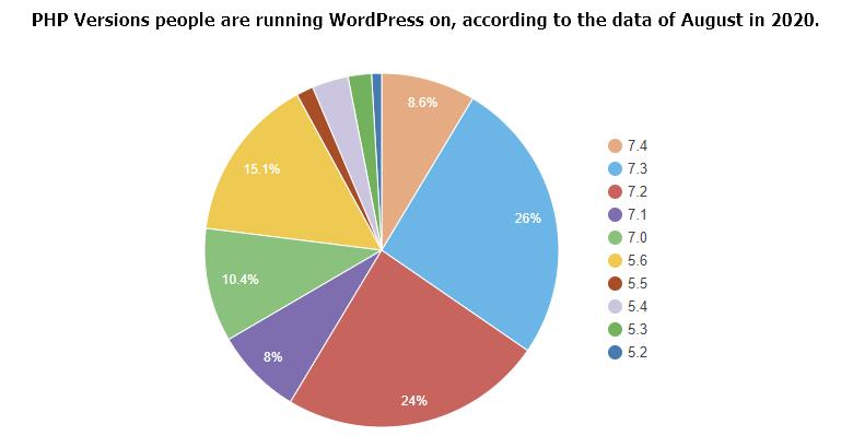 PHP Version usage